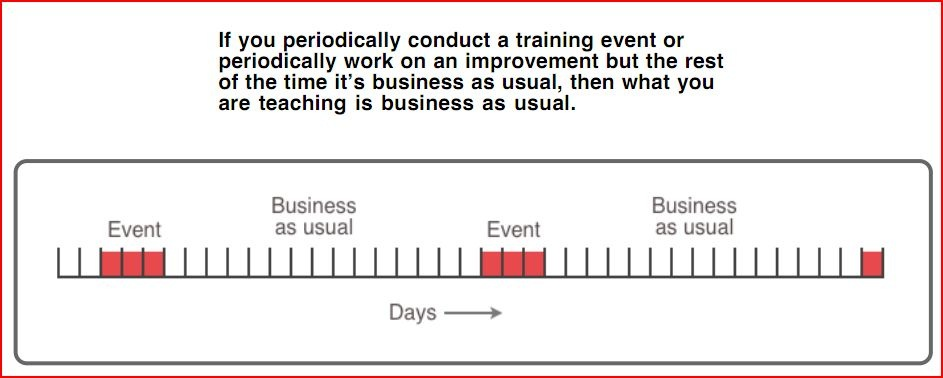 Time spent on improvement vs. business as usual