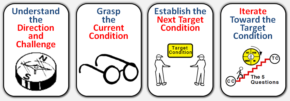Four steps of the Improvement Kata