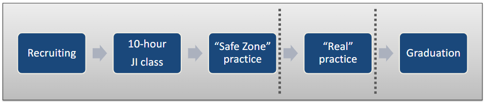 """Transition of a learner through Recruiting, the 10 hour JI Class, a """"safe zone"""" practice, """"real"""" practice, then graduation."""