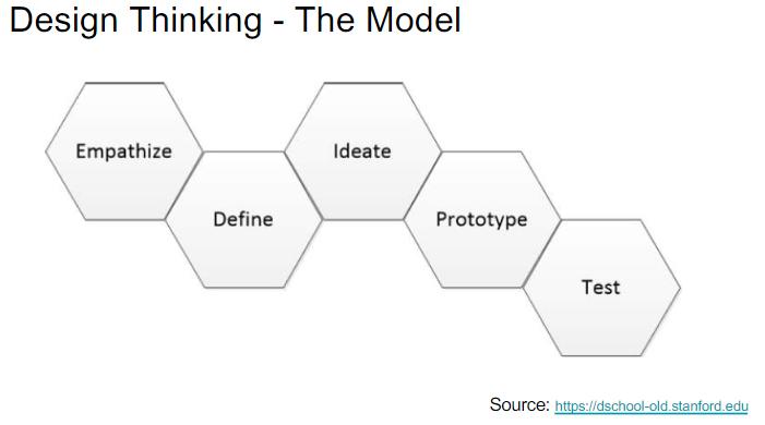 The design thinking model steps: Empathize, Define, Ideate, Prototype, Test