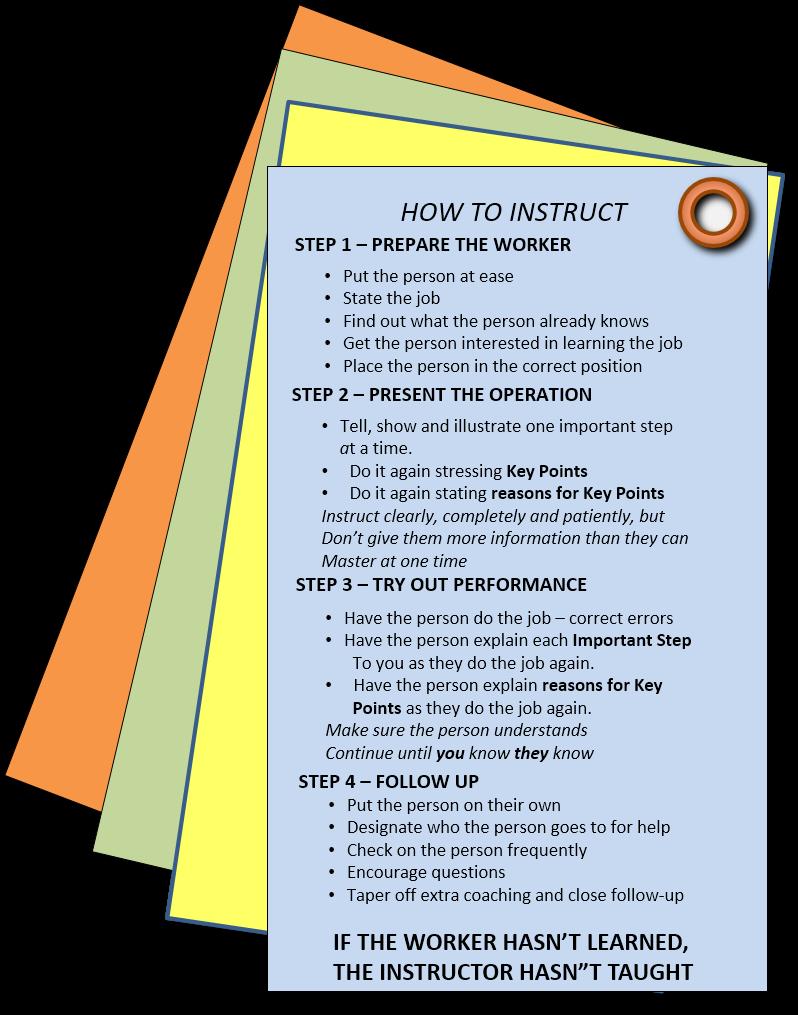 TWI Job Instruction Card